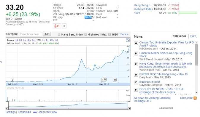 Jicheng Umbrella Holdings (Google Finance)