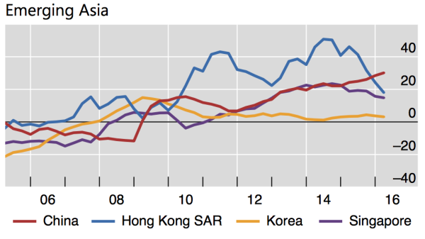 Credit-to-GDP gap for emerging Asia. (Source: Bank for International Settlements)